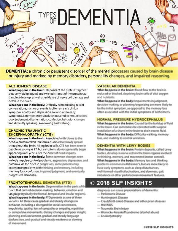 Handout Types of Dementia Dementia, Vascular dementia