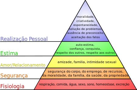 Hierarquia de necessidades de Maslow – Wikipédia, a enciclopédia livre