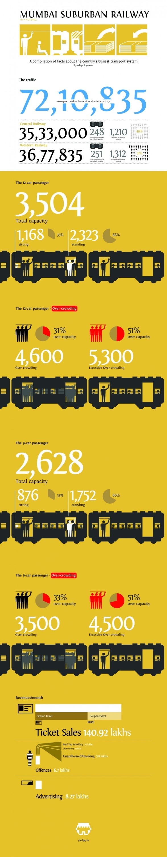 mumbai train infographs...
