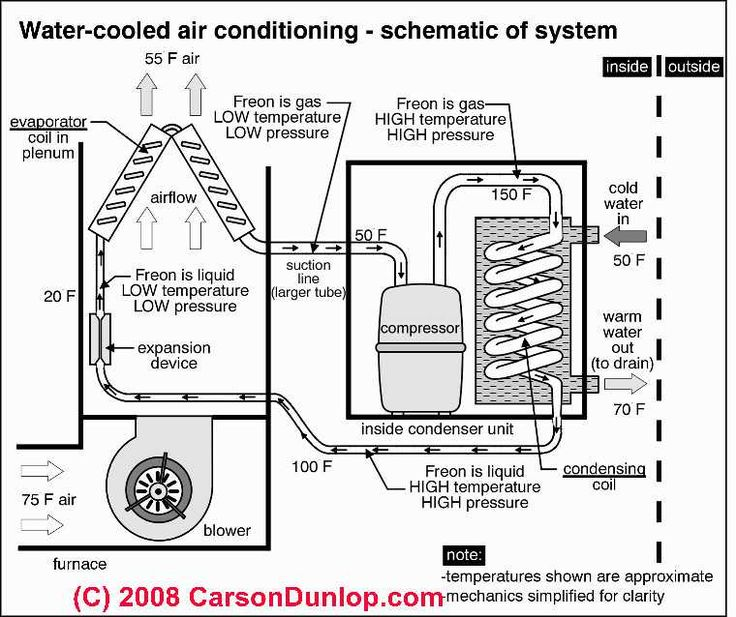 outside ac unit diagram | schematic of water cooled air ... hvac condenser wiring schematic rheem condenser wiring schematic