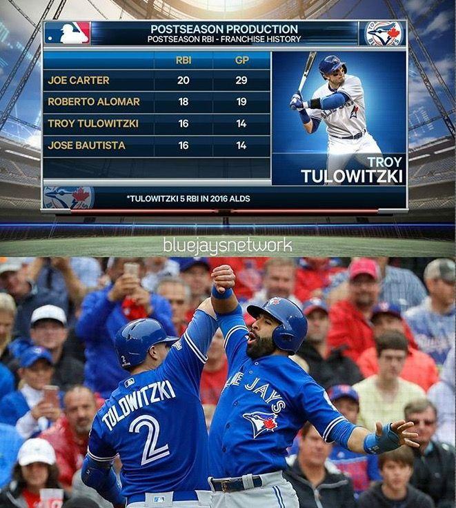Toronto Blue Jays Postseason Production. Joe Carter. Roberto Alomar. Troy Tulowitzki. Jose Bautista.  Tulo and Joey Bats are more productive over less games played. 2016 ALDS. MLB Baseball. Canada's Team. #OurMoment