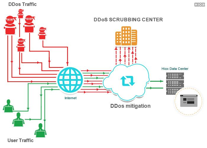 DDoS PROTECTION SERVICE -- DDoS mitigation is a set of techniques or