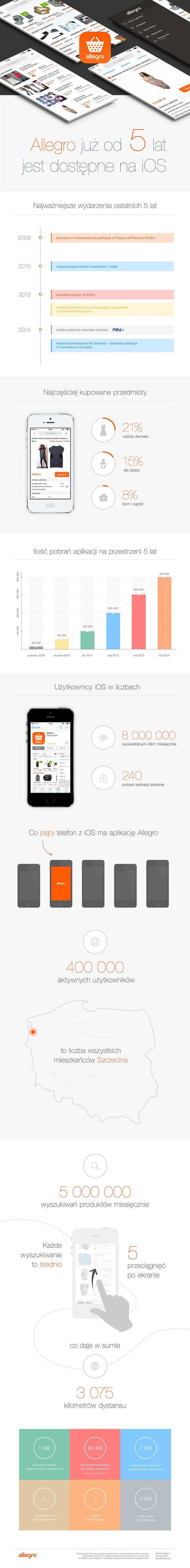 5 lat Allegro na iOS
