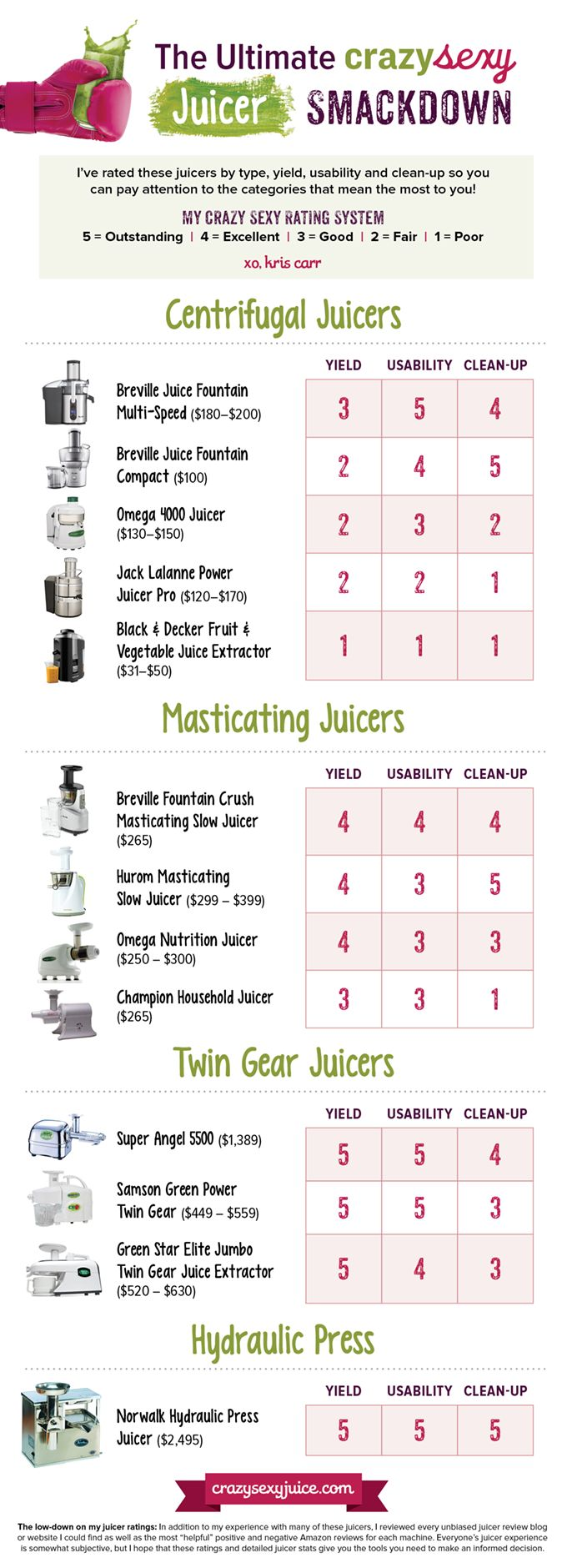 How To Pick The Best Juicer (Infographic).  I have the Hurom Masticating Slow Juicer type & it's GREAT!