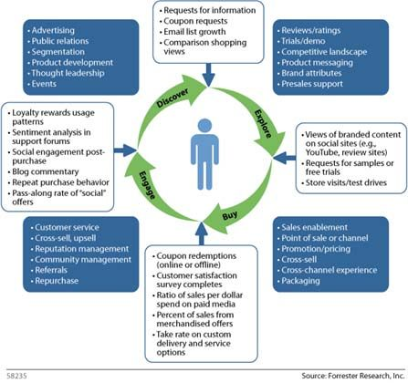 customer life cycle stages Based on the insights generated by customer data, we also work with clients to develop transformation programs that help those on the front lines change their behaviors this stage is often where companies struggle because they strive for a level of analytic sophistication that is hard for the organization to absorb and act.