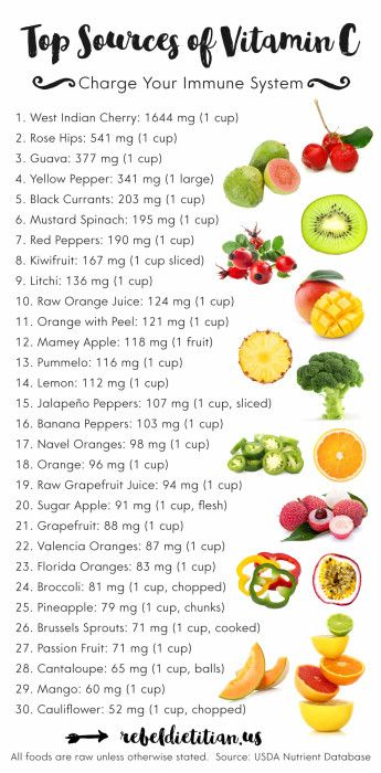 Top Sources of Vitamin C | rebelDIETITIAN.US