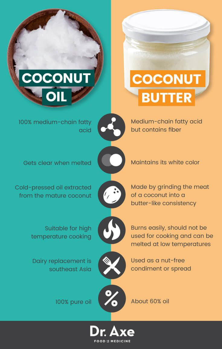Coconut butter vs. coconut oil - Dr. Axe