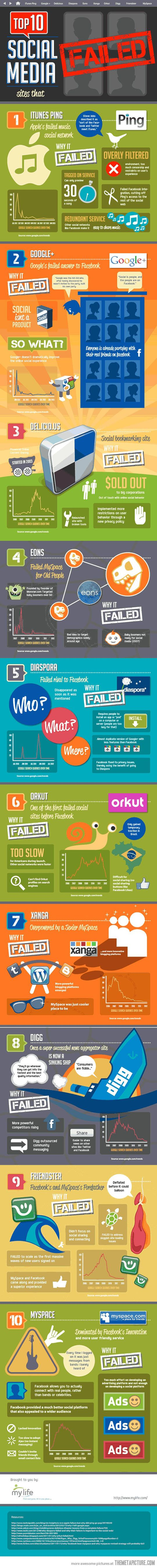 Top 10 biggest social websites that failed miserably. (I think Google+ and MySpace could still come back, but who knows.)