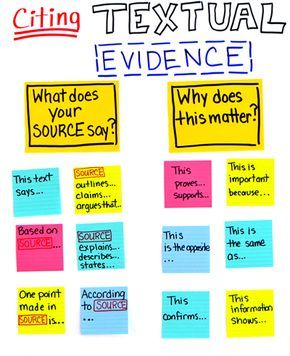 Citing Textual Evidence Chart from Roz Linder blog! Also included steps to incorportate into your classroom.