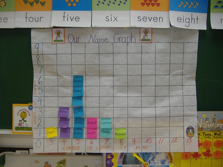 Classroom Management Ideas For Preschool ~ We read chrysanthemum and then graphed how many letters