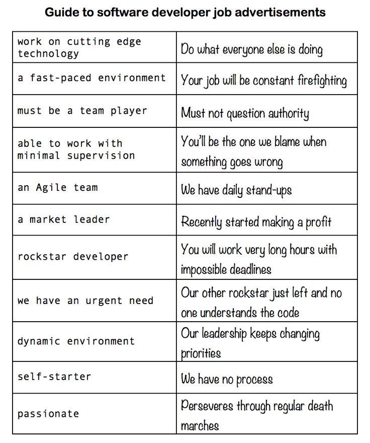 Guide to software developer job advertisements fun \ various - programmer job description