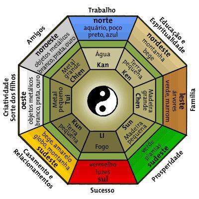 Esse é o #BaGua, um octógono com um trigrama em cada face querepresenta o ciclo…
