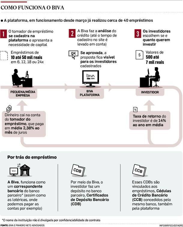 Empréstimo P2P, ainda não autorizado no Brasil.