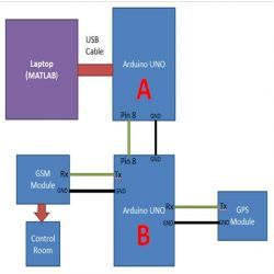 Block Diagram of Traffic Surveillance System using MATLAB and Arduino without LCD