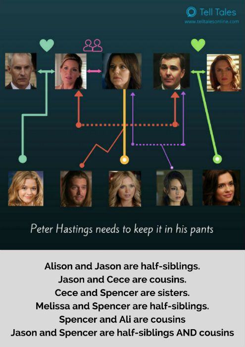 For those who are confused, here's the Pretty Little Liars family tree made clearer...