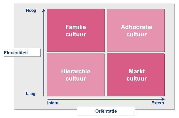 Deze powerpoint afbeelding afbeeldingen figuur figuren bevat:              voorbeeld OCAI QUINN CAMERON Cultuur leiderschap