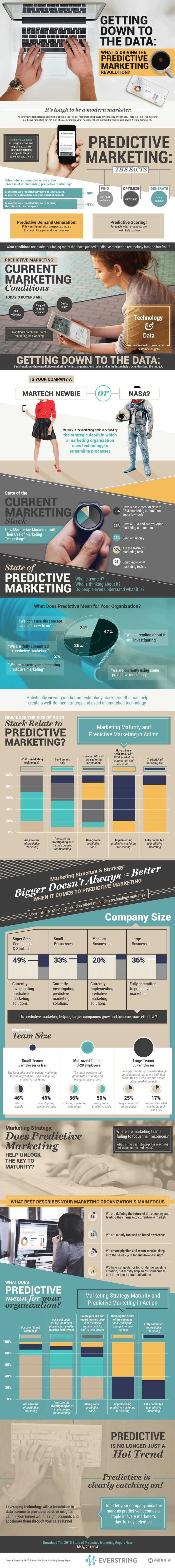 The 2015 State Of Predictive Marketing Survey Report [Report/Infographic] - CMO.com