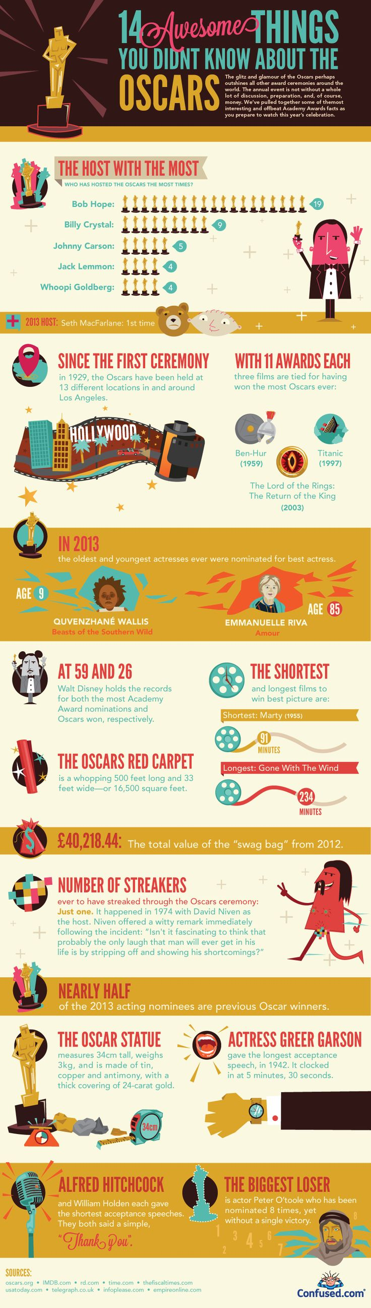 The Oscars comes around once a year in a cloud of glitz and glamour befitting of some of the worlds biggest stars. We take a look at some awesome thin