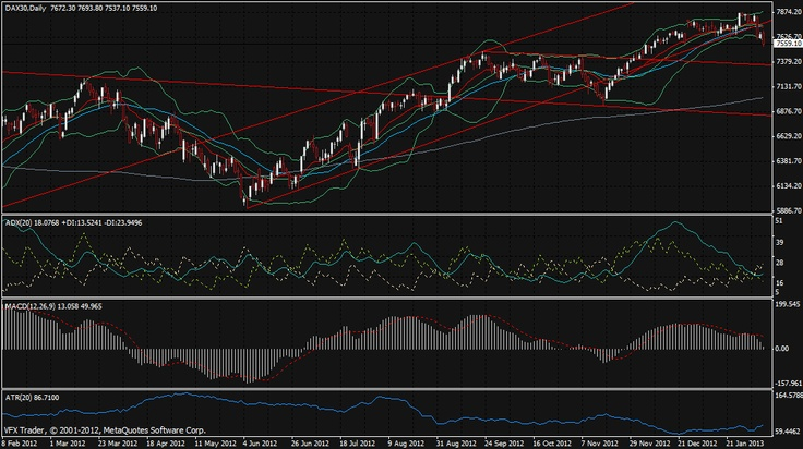 Vantage FX Market Wrap   Aussie under 1.03, Yen atop 94, DAX breaks down  7th February 2013    #forex #analysis