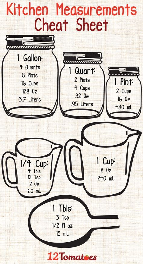 Kitchen Measurements Cheat Sheet