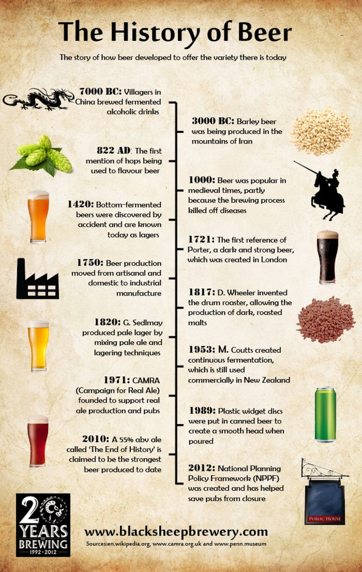 The History of Beer #Infographic #infografía