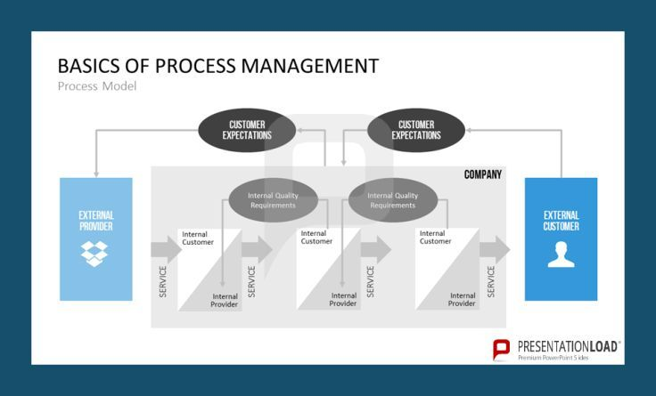 The Basics of Process Management are shown in a process model. Internal quality requirements and customer expectations are significant for the internal and external provider to adapt their services. http://www.presentationload.com/process-management.html