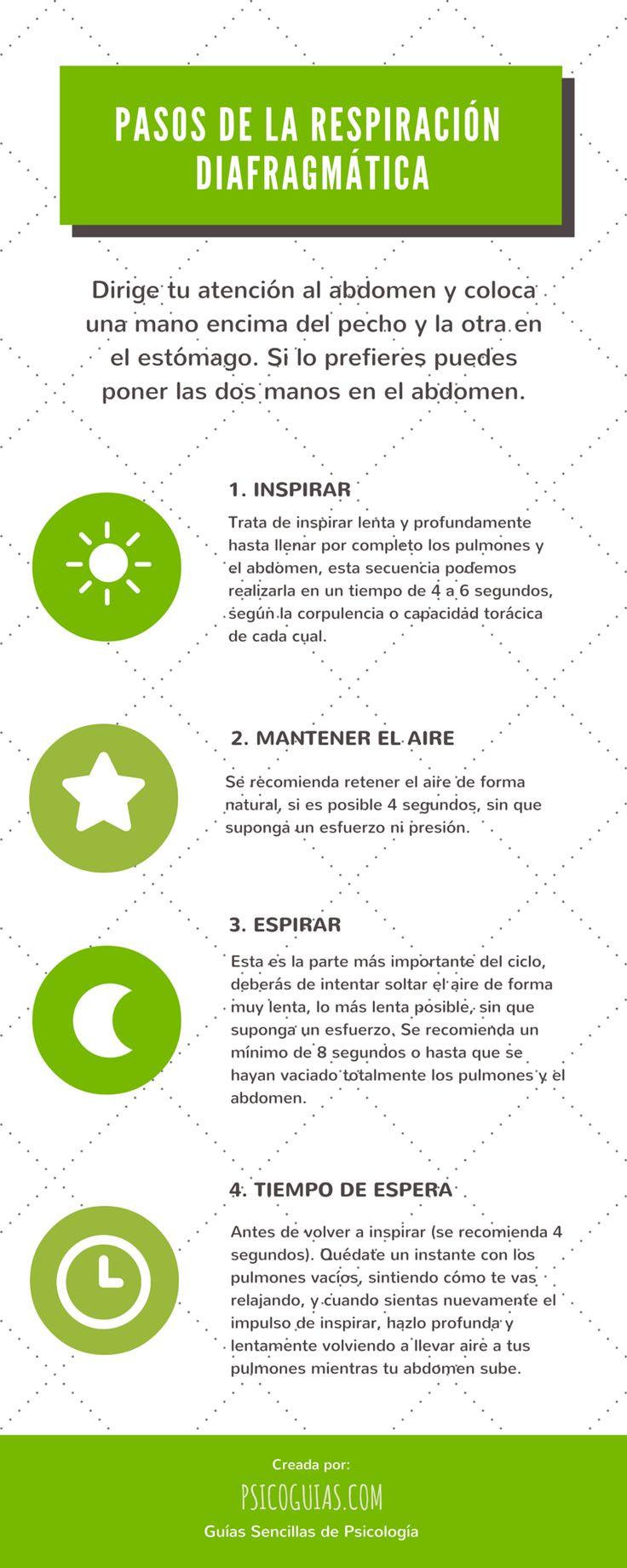 Los Pasos de la Respiración Diafragmática.
