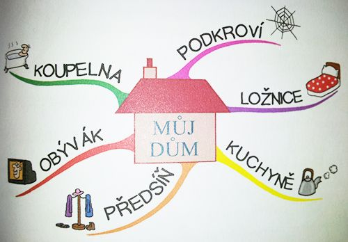 myšlienkové mapy pre deti- eduworld.sk