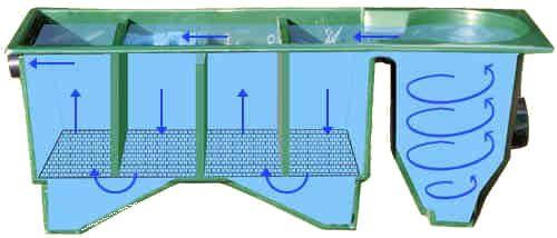 43 best goose pond images on pinterest backyard ponds for Fish pond filtration setup