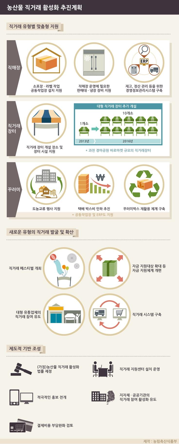 [Infographic] 농림축산식품부의 '농산물 직거래 활성화 추진계획'에 관한 인포그래픽