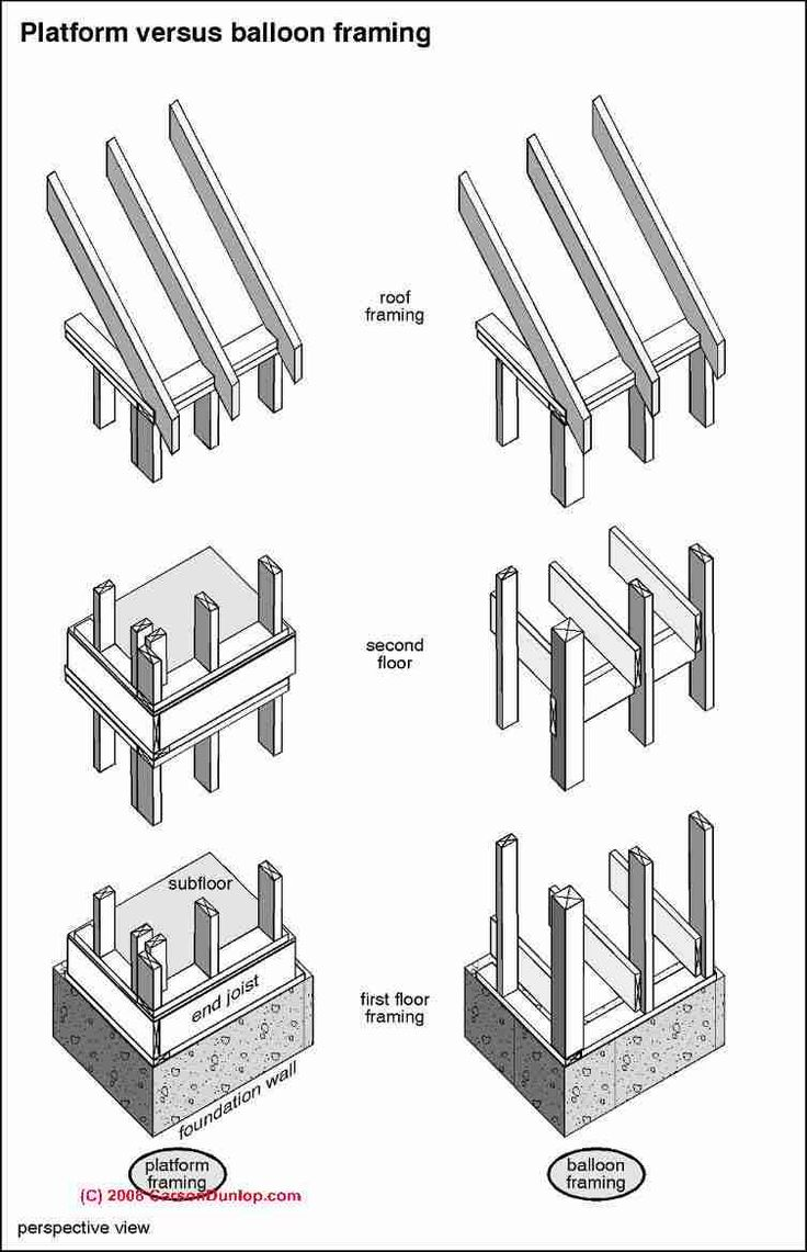 Best 25 Wood Frame Construction Ideas On Pinterest Wood