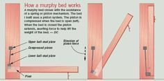 Murphy beds with piston - schematic diagram of how murphy bed works