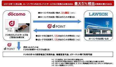 ドコモとローソンが提携、「dポイント」12月開始でPontaと相互交換
