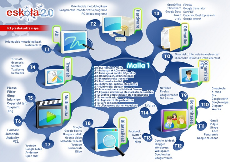IKT oinarrizko maila
