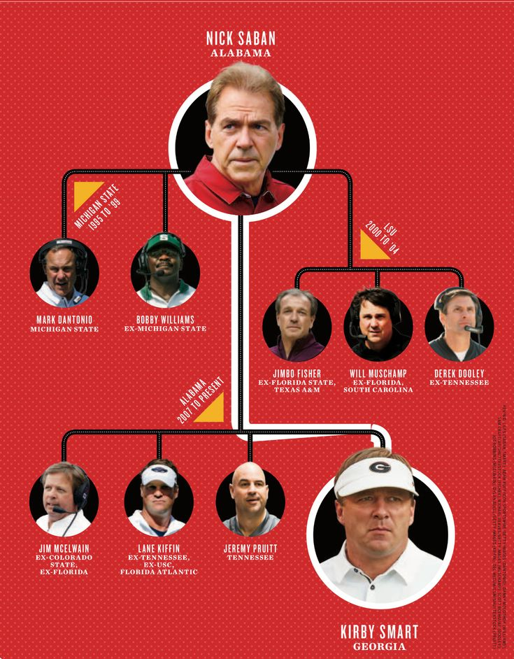 The Saban Tree - from Sports Illustrated Dec. 25th, 2017 issue - The Playoff preview #Alabama #RollTide #BuiltByBama #Bama #BamaNation #CrimsonTide #RTR #Tide #RammerJammer
