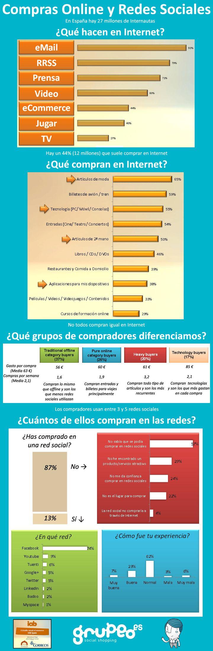 Infografía: Compras Online y Redes Sociales  http://www.grupeo.es/blog/infografia-compras-online-redes-sociales/