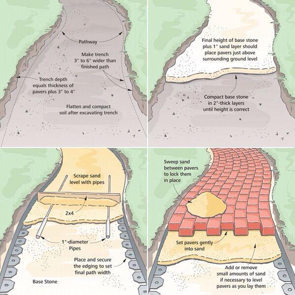 paver patio ideas, paver sand, paver edging, paver stones, paver walkway, diy paver patio, paver bricks, paver molds