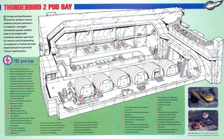 05 Thunderbird 2 Pod Bay by ArthurTwosheds.deviantart.com on @DeviantArt