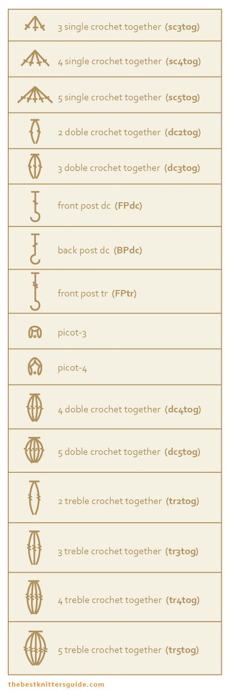 Great Guide of Symbols Used for Crochet Stitches. Also standard abbreviations and explanation of stitches. (don't be fooled, it's on a knitting blog.)