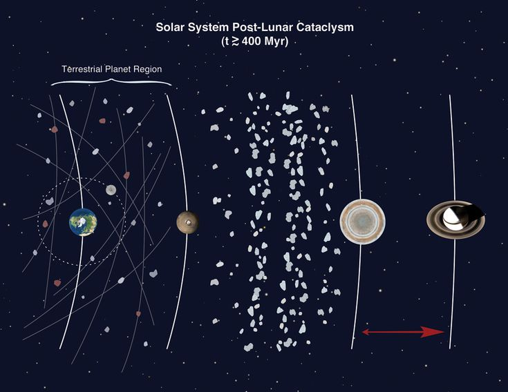 Even though the Late Heavy Bombardment is somewhat of a controversial idea, new research has revealed this period of impacts to the Earth-Moon system may h