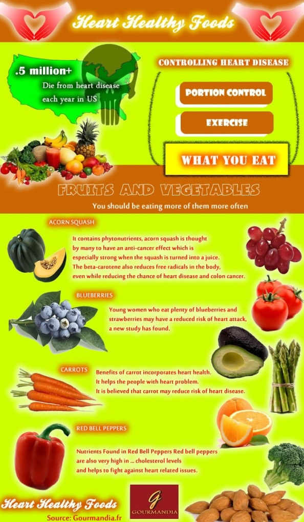 62 best heart healthy foods images on pinterest eat healthy healthy foods infographic forumfinder Images