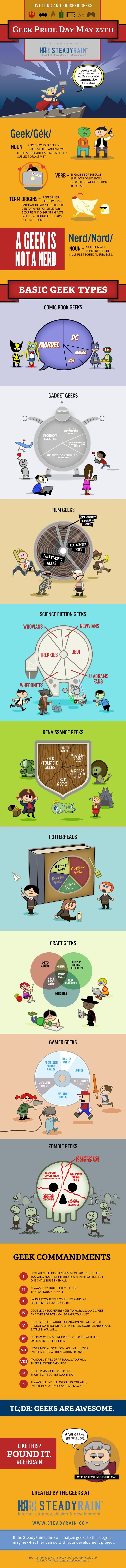 Happy Geek Pride Day! Our team of 20 does not take geek holidays lightly. With May the fourth behind us, we're taking full advantage of Geek Pride Day on Sunday, May 25, to let our geek flags fly. We designed the infographic below in celebration. Feel free to share it with friends and let us know what you think on Twitter with the hashtag #GeekRain.