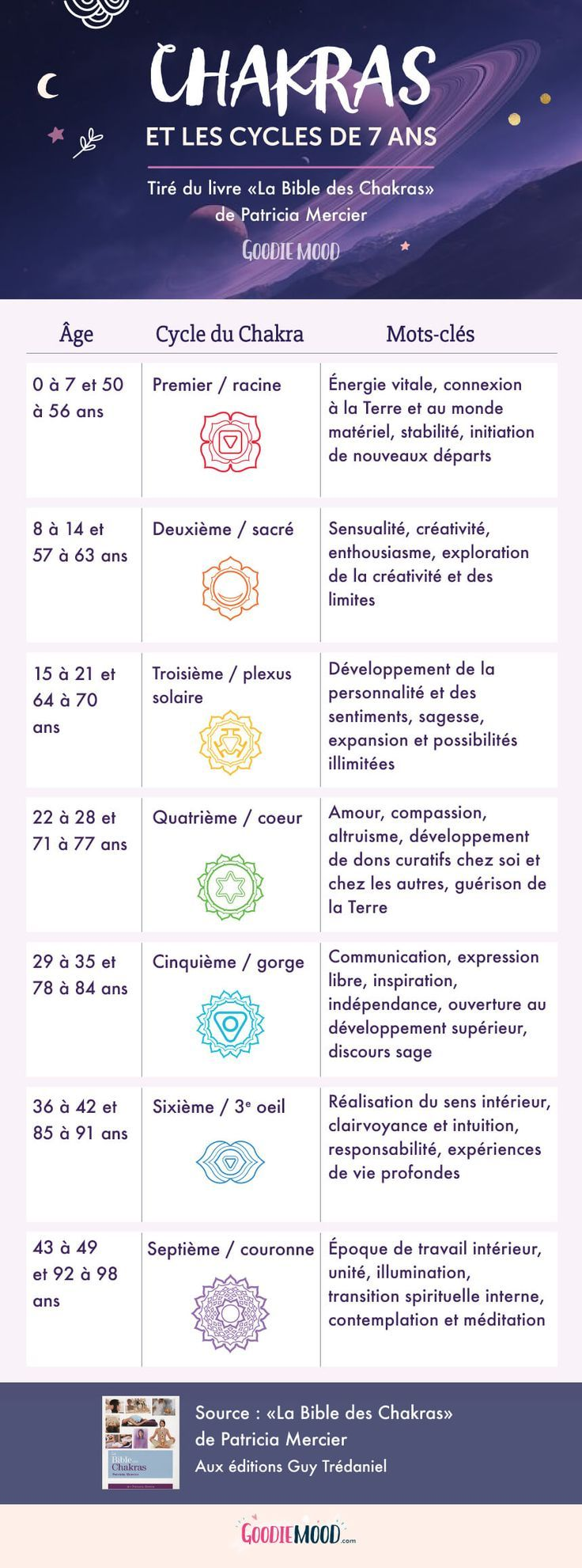Les cycles de 7 ans des chakras – Sur Goodie Temper, le weblog Really feel Good et Créativ…