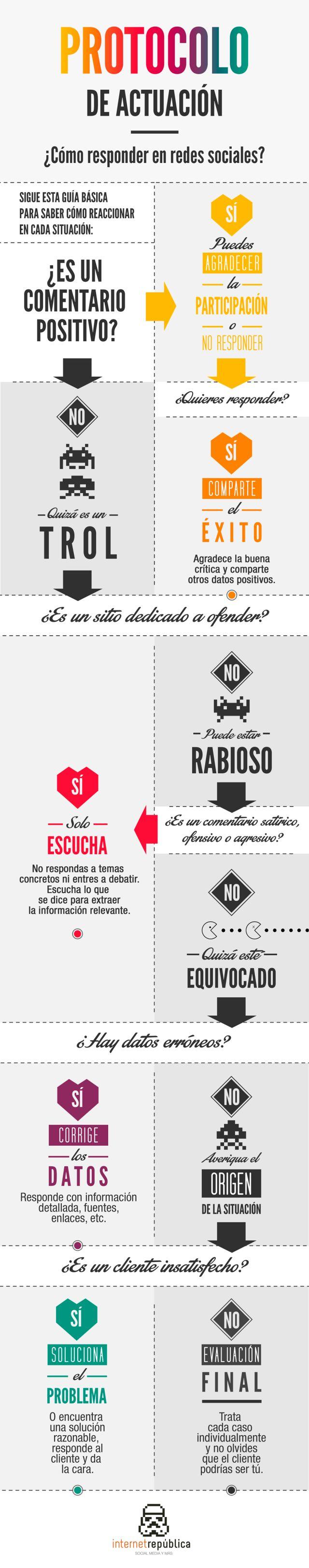 Guía básica de respuesta en redes sociales #infografia #infographic #marketing #socialmedia