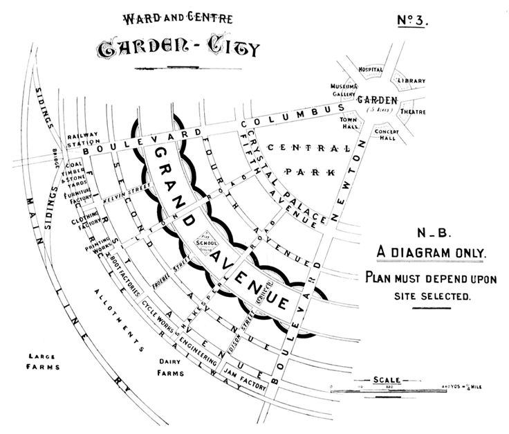 Ebeneezer Howard, 'Ward and centre garden city diagram', 1902, Extract from Garden cities of to-morrow (London, 1902), 2nd ed., diagram 3 after p. 22. RIBA Library Photographs Collection.