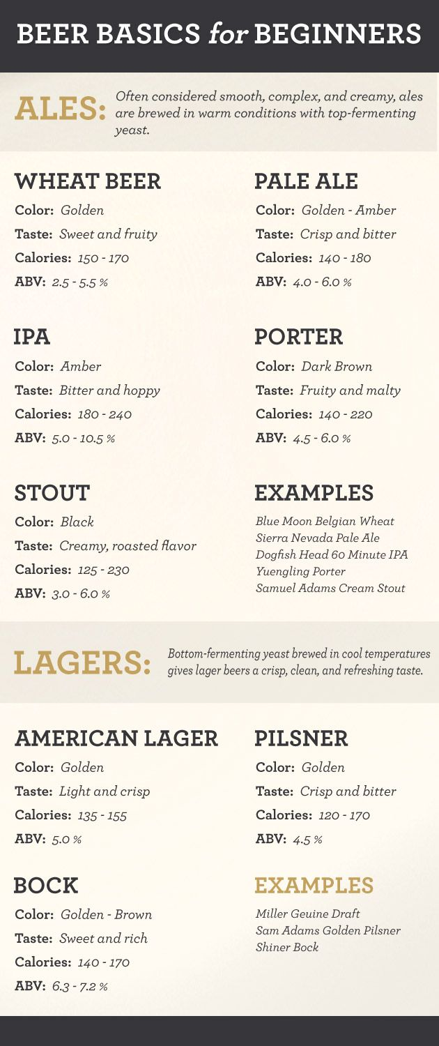 Beer guide for beginners and yes one day this knowledge will be handy.