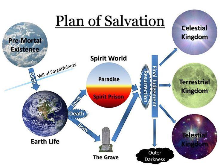 Was weißt du über Gottes Plan der Erlösung?