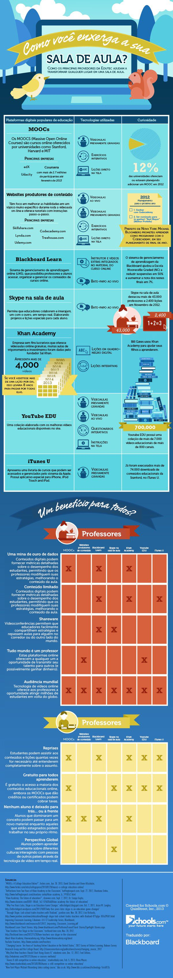 Arquivos Educação e Tecnologia - Página 43 de 62 - Blackboard