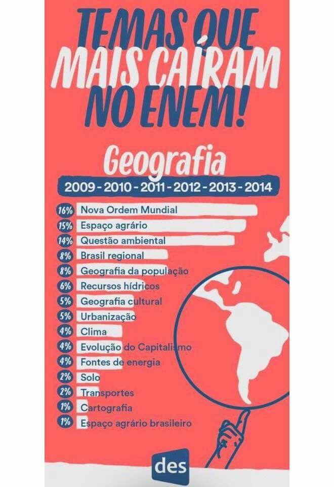 • temas que mais caíram no ENEM — geografia