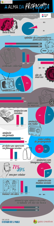 Em que tipo de propaganda você, consumidor, confia mais? A partir de um estudo realizado pela Nielsen, a Gaia Creative desenvolveu um infográfico sobre os tipos de propaganda e os níveis de confiança e desconfiança do consumidor.